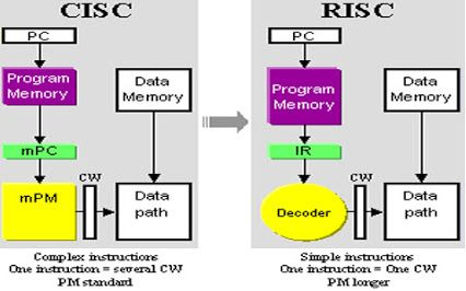 advantages and disadvantages of risc and cisc pdf