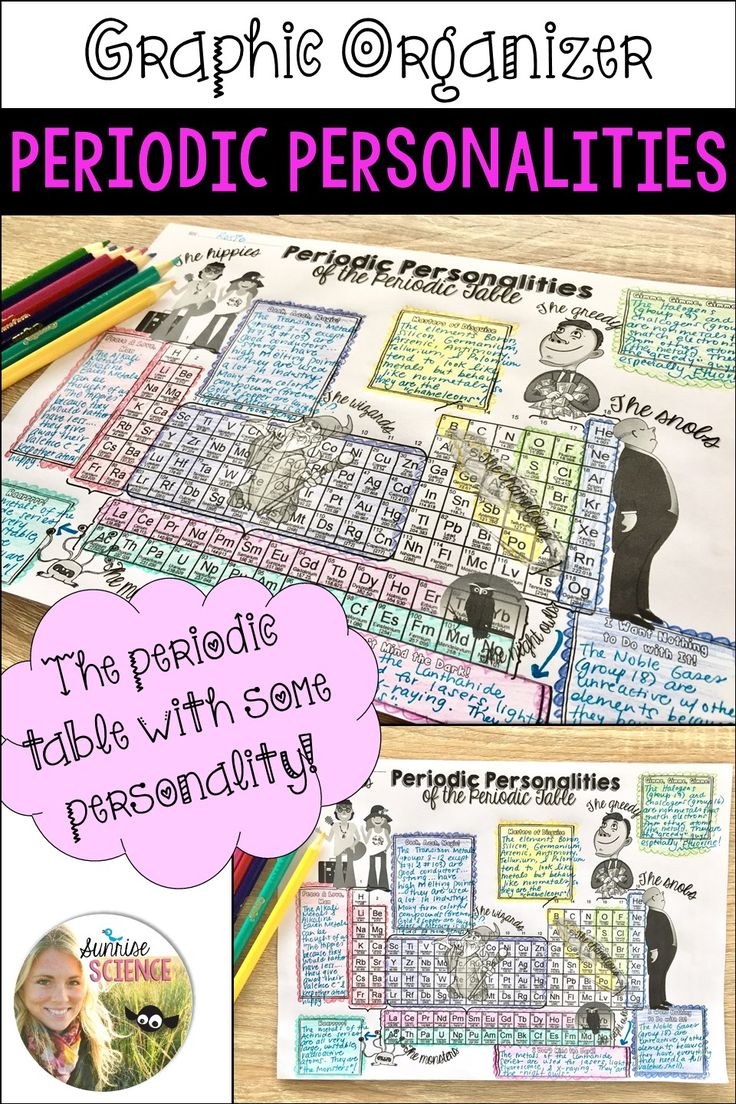Best 25 periodic table group 1 ideas on pinterest group best 25 periodic table group 1 ideas on pinterest group periodic table periodic table of chemistry and periodic table chart gamestrikefo Choice Image