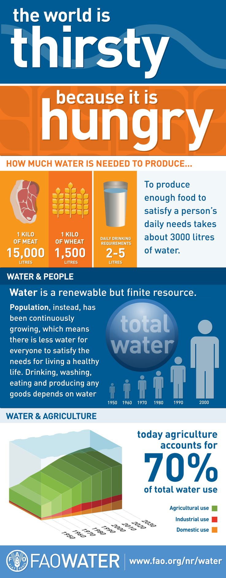The world is thirsty because it is hungry - Did you know to produce enough food to satisfy a person's daily needs takes about 3000 litres of water?