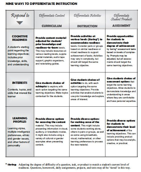 inventory of instructional strategies for critical thinking Here are 12 interesting ways to approach teaching critical thinking skills with any  of your students, and in any classroom subject.