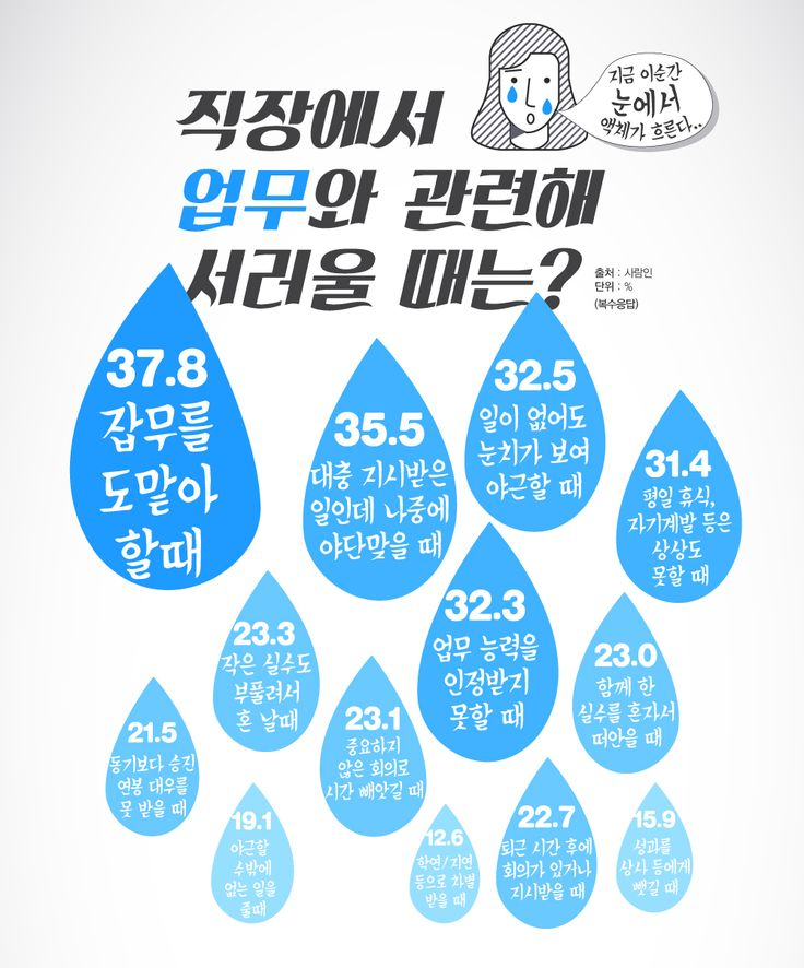 직장인, 직장생활에서 이럴 때 가장 서럽다 [인포그래픽] #salaryman / #Infographic ⓒ 비주얼다이브 무단 복사·전재·재배포 금지
