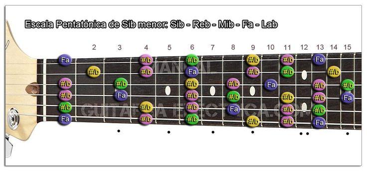 Escala Pentatónica (B♭m): Si♭ menor