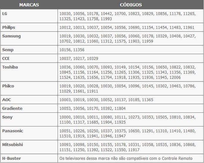 Estas são as senhas para programar seu controle remoto universal (Foto: Reprodução/Pedro Zambarda)