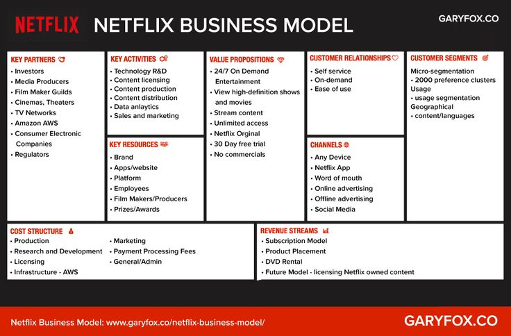Netflix Business Model Canvas in 2020 Business model