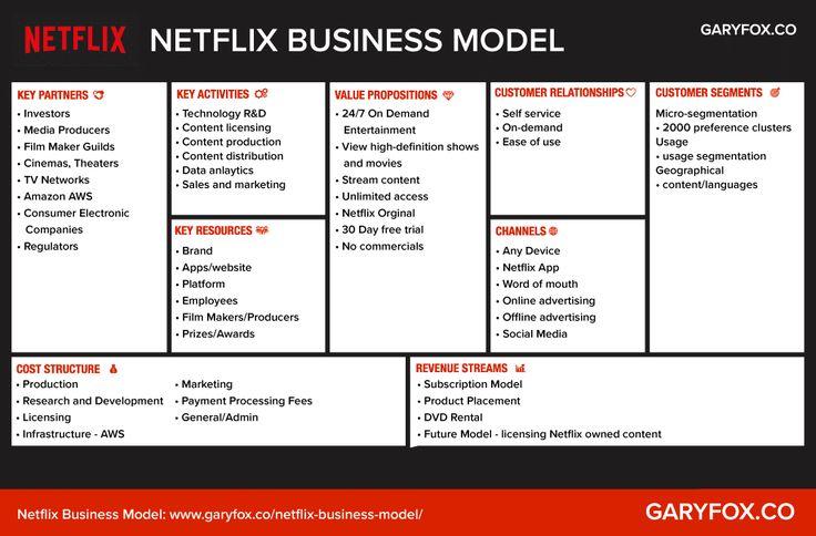Netflix Business Model Canvas in 2020 Business model