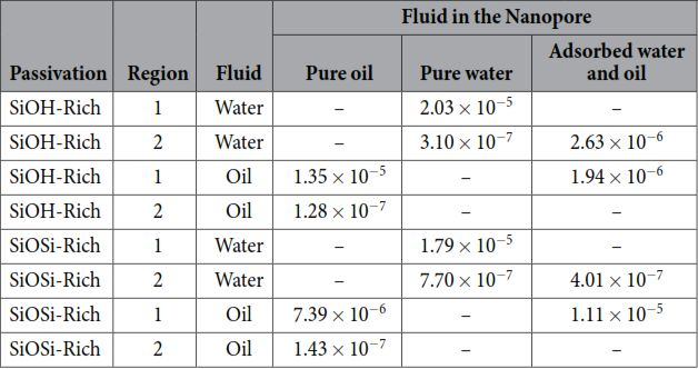 Table 2. For both passivations the diffusion coefficients for all the simulated cases are shown: Pure water, pure oil, oil with adsorbed water layer on the surface. All the values are diffusion coefficients with cm2/s units. The region 1 is from the center of the nanopore up to the inner radius. The region 2 is for radius bigger than the inner radius. Authors: James Moraes de Almeida & Caetano Rodrigues Miranda