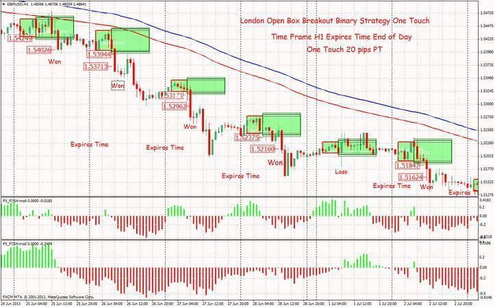 Weekly Option Trading Signals
