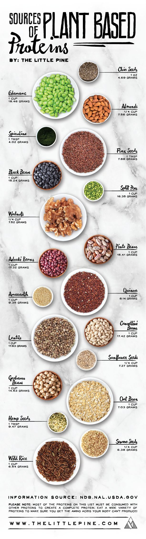 For Recipes of Delicious Food made with these sources of Proteins, please visit http://tastesofhealth.eu http://tastesofhealth.eu