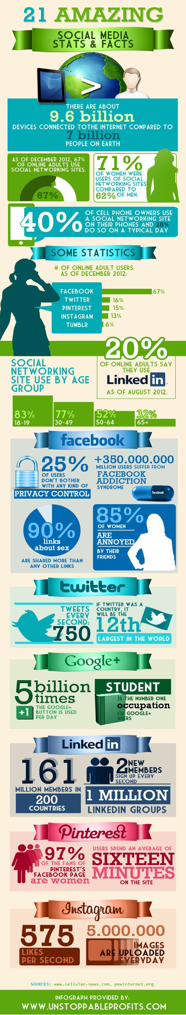 #Stats on #socialmedia use: 750 tweets are posted every second. #infographic