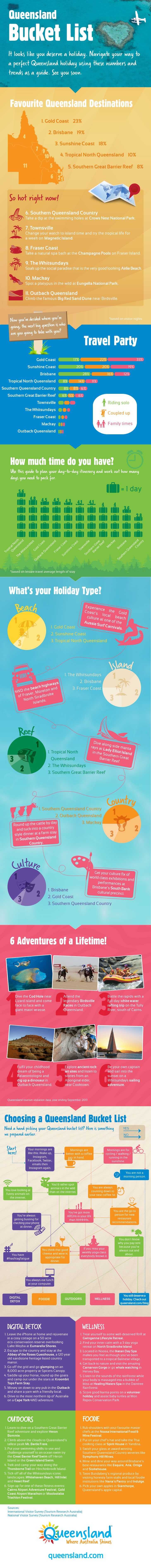 Infographic: Queensland bucket list, navigate your way to a perfect Queensland holiday using these numbers and trends as a guide. See you soon!