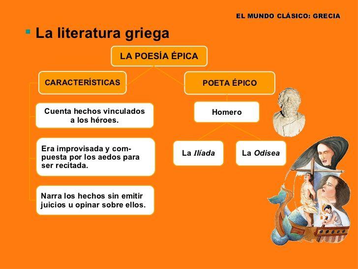 Mapa conceptual con las principales características de la literatura Griega.