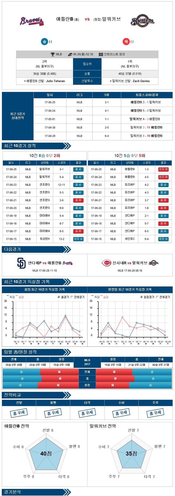 [MLB] 6월 26일 야구분석픽 애틀랜타 vs 밀워키 ★토토군 분석픽★