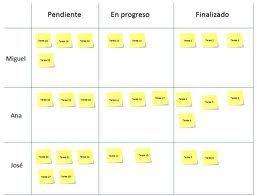 kanban en español - Buscar con Google
