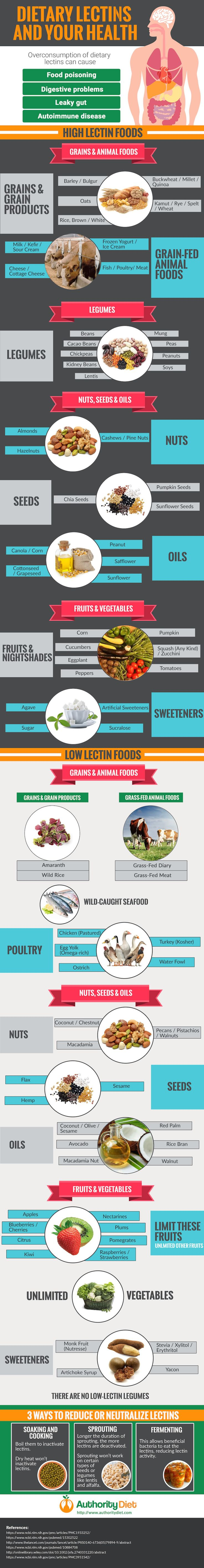 Dietary Lectins And Your Health #Infographic #Diet #Health