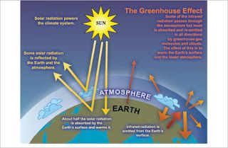 Cities, Sustainability & Communications: THE ABC/ Greenhouse Effect