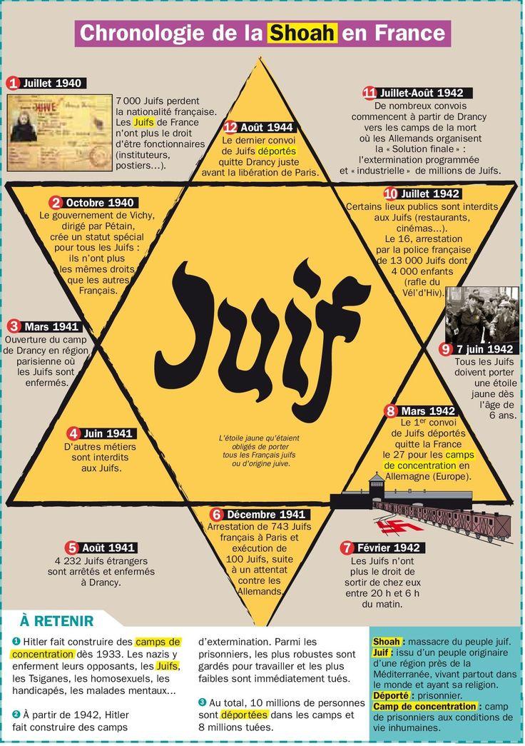 Chronologie de la Shoah en France