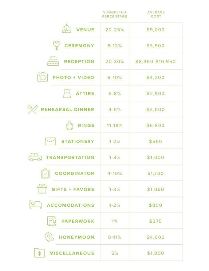 How To Create A Wedding Budget Average Wedding Budget Budget Wedding Wedding Costs