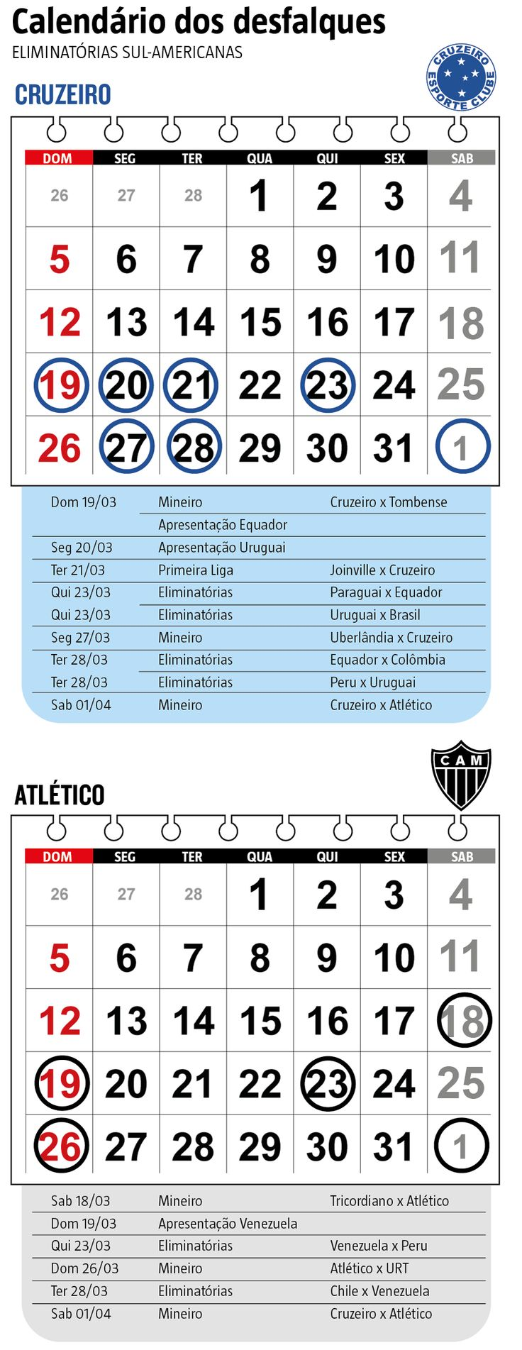Convocados nesta segunda-feira (13) para defender Equador e Venezuela, respectivamente, nas Eliminatórias Sul-Americanas para a Copa de 2018, o zagueiro Caicedo (Cruzeiro) e o meia Otero (Atlético) desfalcarão os gigantes mineiros às vésperas do superclássico pela 10ª rodada do campeonato estadual, marcado para 1º de abri (14/03/2017) #Futebol #Cruzeiro #Estadual #FutebolMineiro #MG #CampeonatoMineiro #Eliminatória #Desfalques #Convocação #Infográfico #Infografia #HojeEmDia