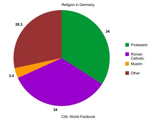 This is a pie chart showing the top 4 religions in Germany It is