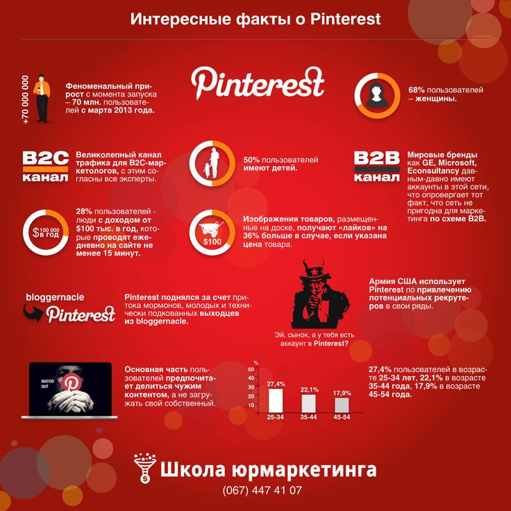 Продолжаем делать инфографику. Интересные факты о Pinterest! www.videofabrika.com.ua