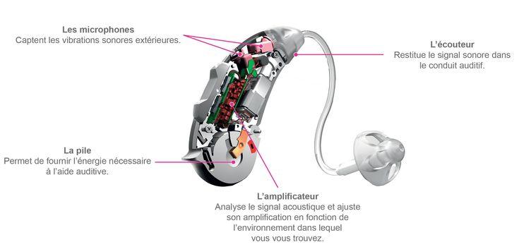 Aide auditive - comment fonctionnent les aides auditives - Webtone