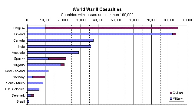 World War Two Charts and Graphs | World war II casualties ...