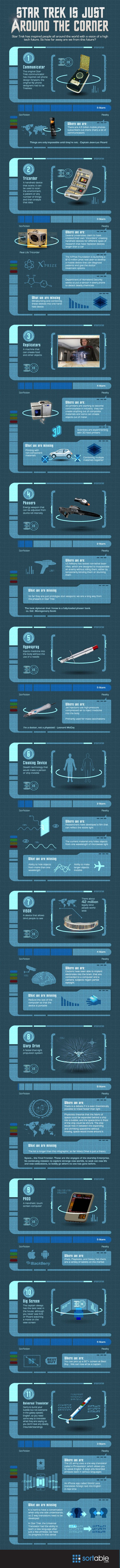Star Trek Technology: talvolta la realtà supera la fantasia… Certo mancano an…