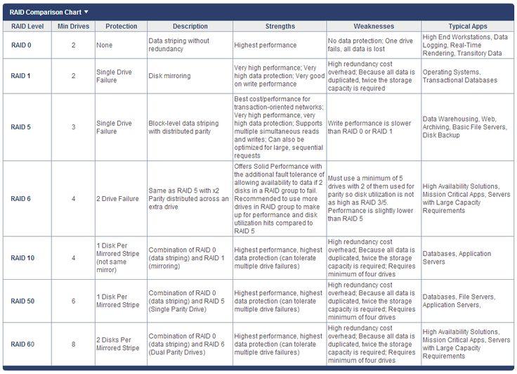Raid Comparison Chart