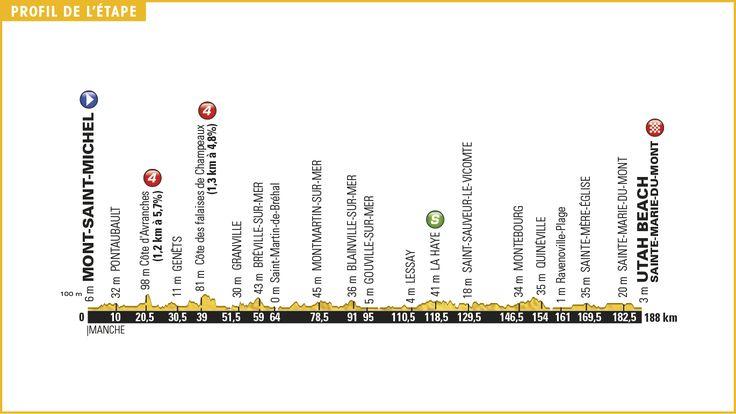 Stage 1: Tour de France 2016: Stage 1 Preview | Cyclingnews.com