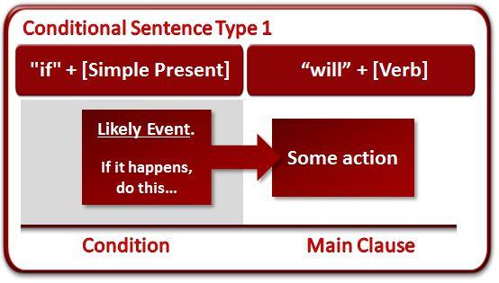 What Are Conditional Sentences? (grammar lesson)