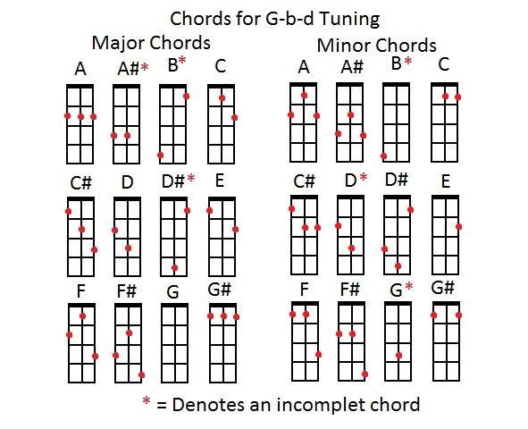 the three string charts