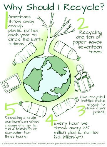 'Why Should I recycle poster.'- display for a bulletin board for conserving resources. Check out that cool T-Shirt here: https://www.sunfrog.com/Holidays/Make-Everyday-Earth-Day.html?53507