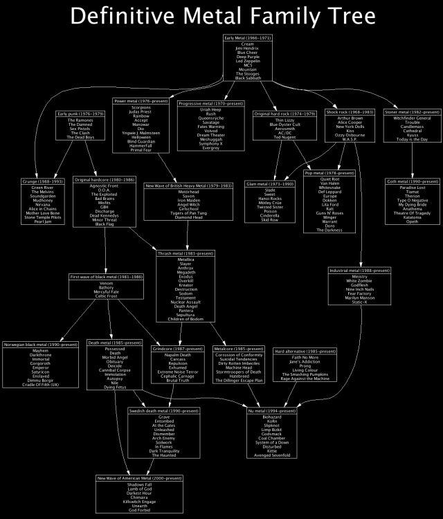 The Definitive Metal Family Tree - UVTV Heavy Metal Music Videos