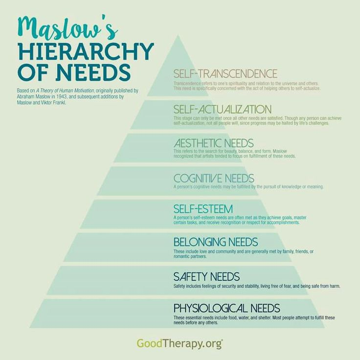 Maslow ' s hierarchy of needs