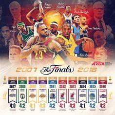 NBA Finals,2007- 2016, History,  Boston Celtics,  Los Angeles Lakers,  San Antonio Spurs, Dallas Mavericks, Miami Heat, Golden State Warriors, Cleveland Cavaliers, Tony Parker, Paul Pierce, Kobe Bryant, Dirk Nowitzki, LeBron James, Kawhi Leonard, Andre Iguodala, MVP NBA FINALS, sports social media design