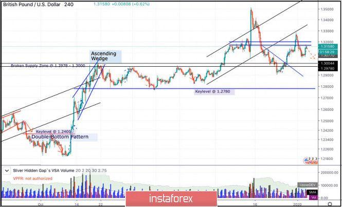 Tdi Expert Advisor Technical Analysis Gbp Usd Chart