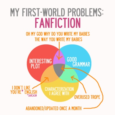 why shouldn't fan fiction be forbidden Let's take a moment to dissect the term fan fiction: it is a piece of fiction based on another piece of fiction it is written by a fanwe put disclaimers to the header of every one of our stories.