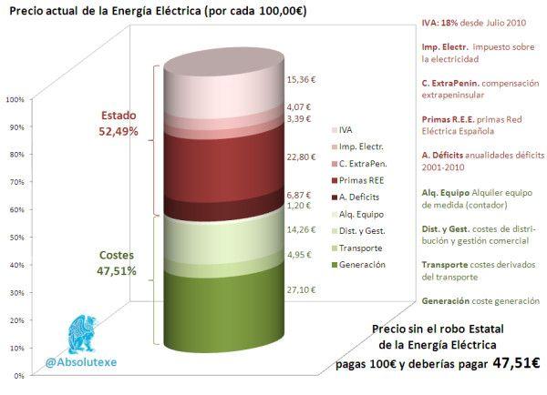 Precio sin el robo estatal de la energía eléctrica