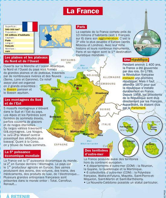 Fiche exposés : La France