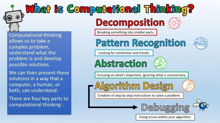 The Importance Of Computational Thinking Computational Thinking