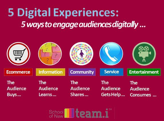5 ways to engage #audiences digitally..... #Digital #Marketing  Visit here : http://teami.org/