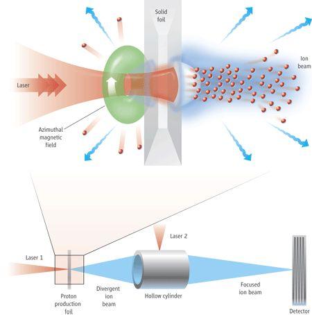 Laser-Driven Particle Accelerators | Science