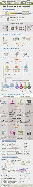 Entrepreneurship infograph