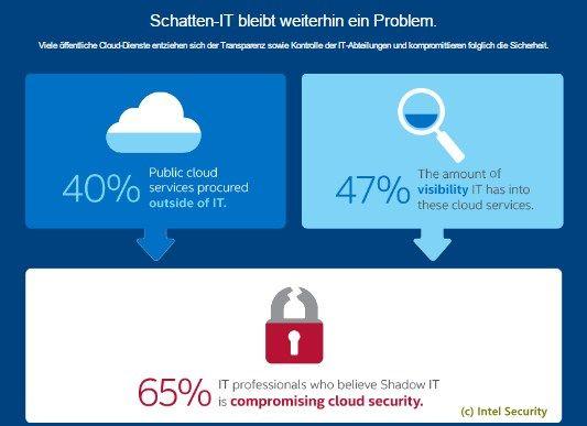 »Cloud First« hat in vielen Unternehmen Priorität.  Hybride Cloud-Architekturen auf dem Vormarsch.  Sicherheitsbedenken bremsen Cloud-Nutzung in Deutschland weiterhin aus.   #Cloud #Cloud Computing #Cloud first #Cloud-Infrastruktur #Cloud-Nutzung #Hybrid Cloud #Migration #Private Cloud #Public Cloud #Sicherheit #software-definiertes Rechenzentrum