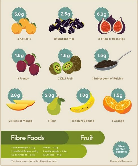 Fibre Foods - some awesome #fruits that are high in #fibre