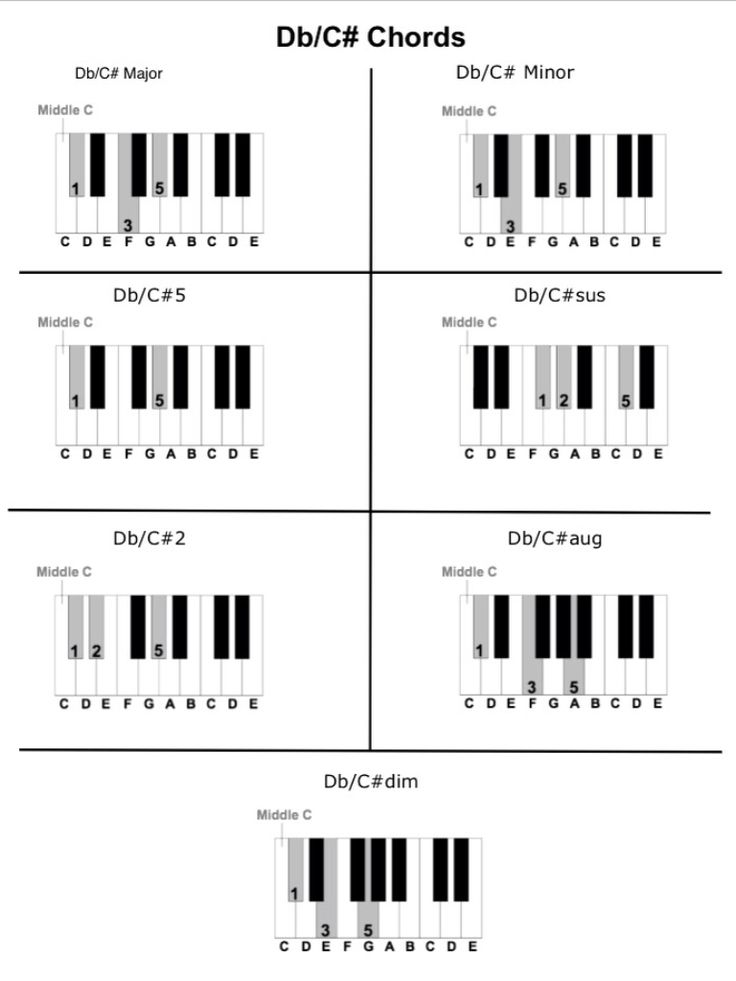 D Flat and C Sharp Chords.