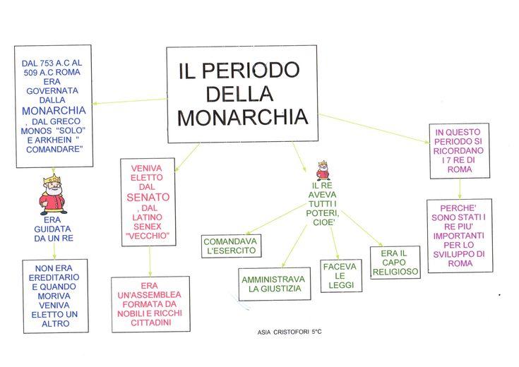 Mappa storia: Periodo della monarchia