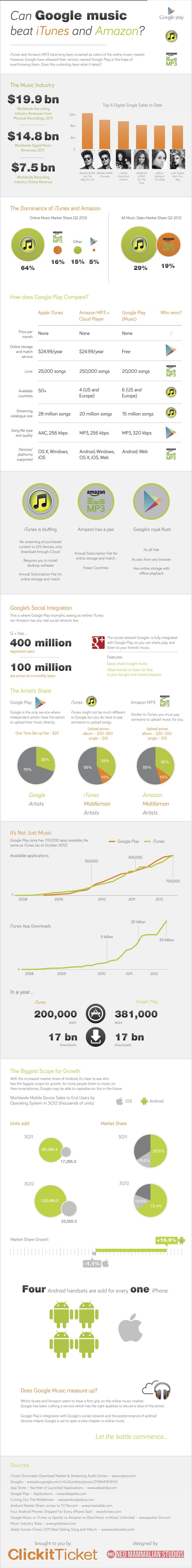 Cloud Infographic: Stacking Up Google Music Vs iTunes and Amazon: Daily Infographic, Free Itune, Amazons Infographic, Menu, Info Graphics, Googleplay, Plays Beats, Google Plays, Cans Google Music Beats Itunes