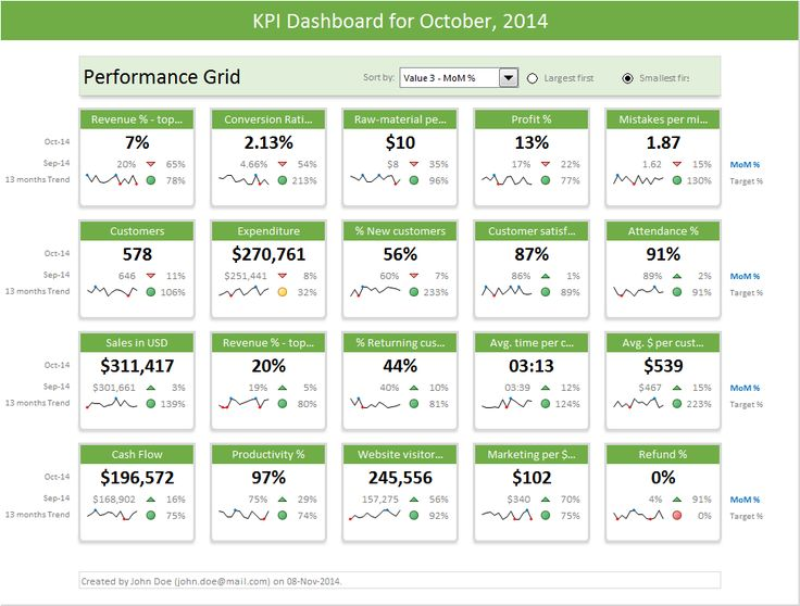 Best 25+ Kpi dashboard excel ideas on Pinterest