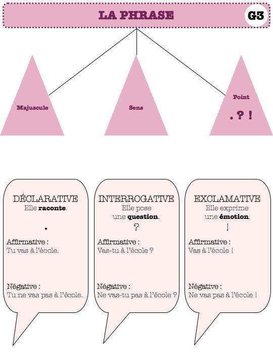 carte mentale : formes et types de phrase-ce1 ce2 - Dans ma classe, il y a...